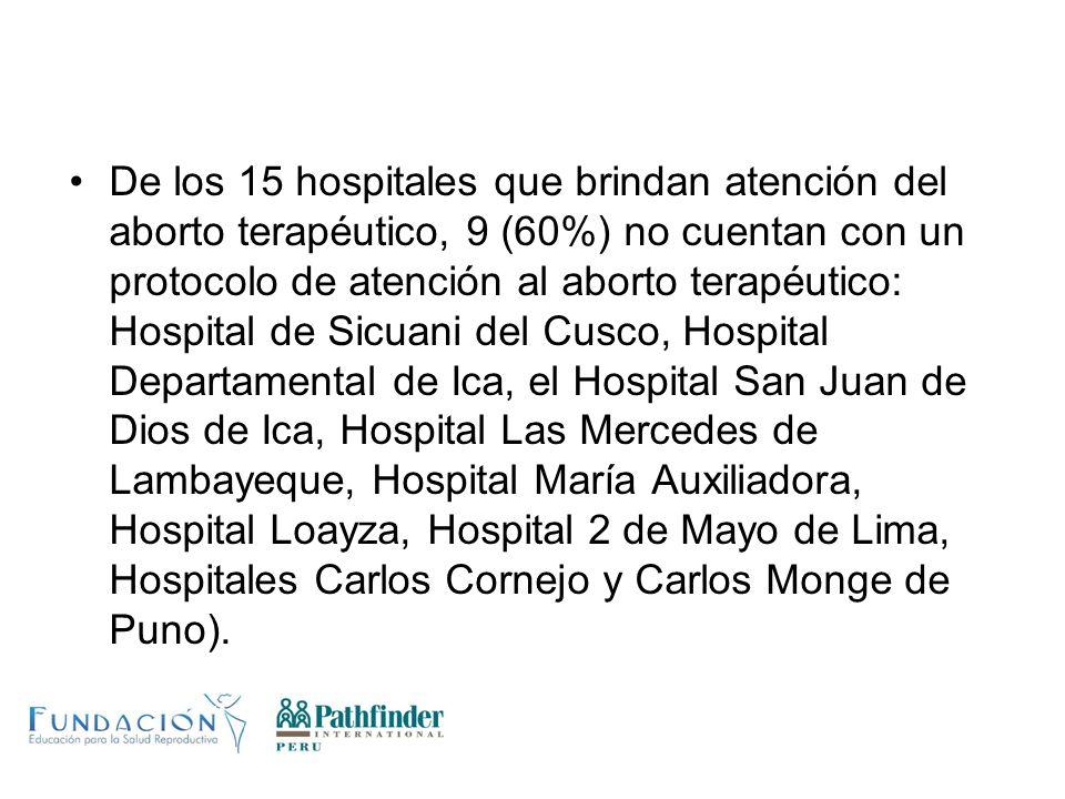De los 15 hospitales que brindan atención del aborto terapéutico, 9 (60%) no cuentan con un protocolo de atención al aborto terapéutico: Hospital de Sicuani del Cusco, Hospital Departamental de Ica, el Hospital San Juan de Dios de Ica, Hospital Las Mercedes de Lambayeque, Hospital María Auxiliadora, Hospital Loayza, Hospital 2 de Mayo de Lima, Hospitales Carlos Cornejo y Carlos Monge de Puno).
