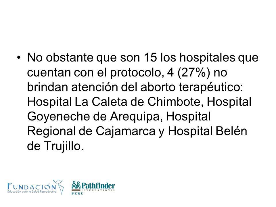 No obstante que son 15 los hospitales que cuentan con el protocolo, 4 (27%) no brindan atención del aborto terapéutico: Hospital La Caleta de Chimbote, Hospital Goyeneche de Arequipa, Hospital Regional de Cajamarca y Hospital Belén de Trujillo.