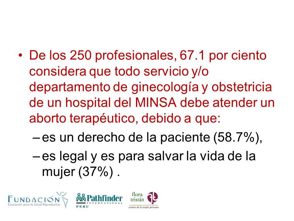 De los 250 profesionales, 67.1 por ciento considera que todo servicio y/o departamento de ginecología y obstetricia de un hospital del MINSA debe atender un aborto terapéutico, debido a que: