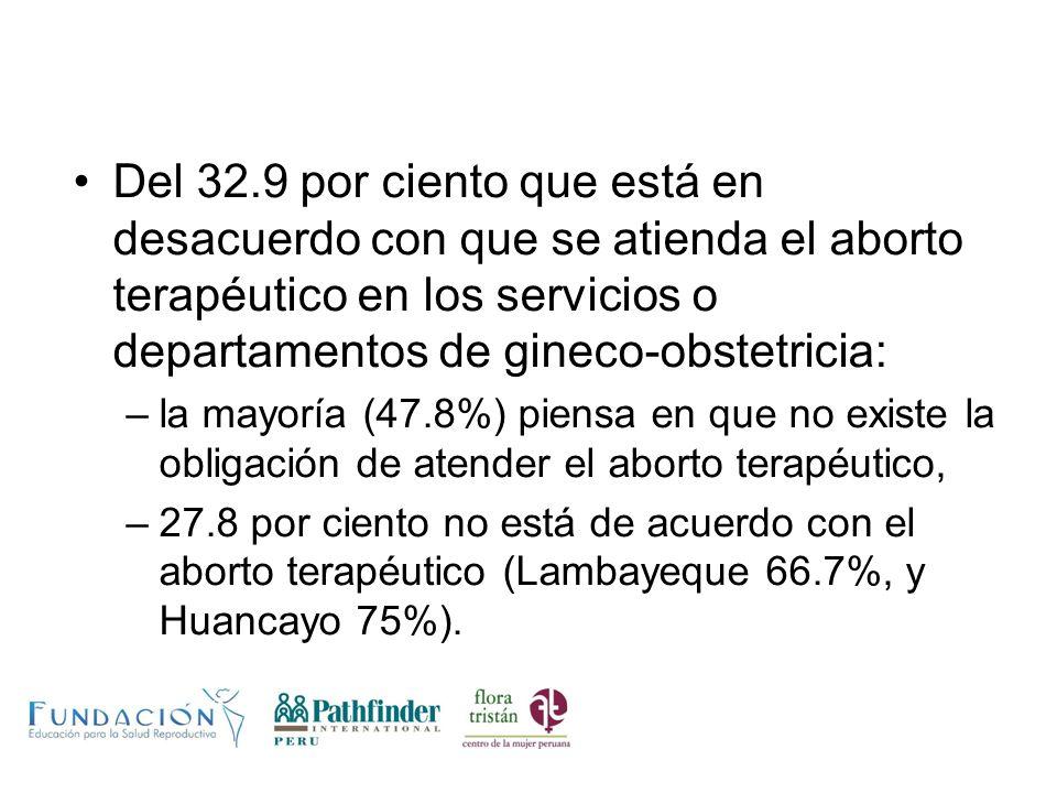 Del 32.9 por ciento que está en desacuerdo con que se atienda el aborto terapéutico en los servicios o departamentos de gineco-obstetricia: