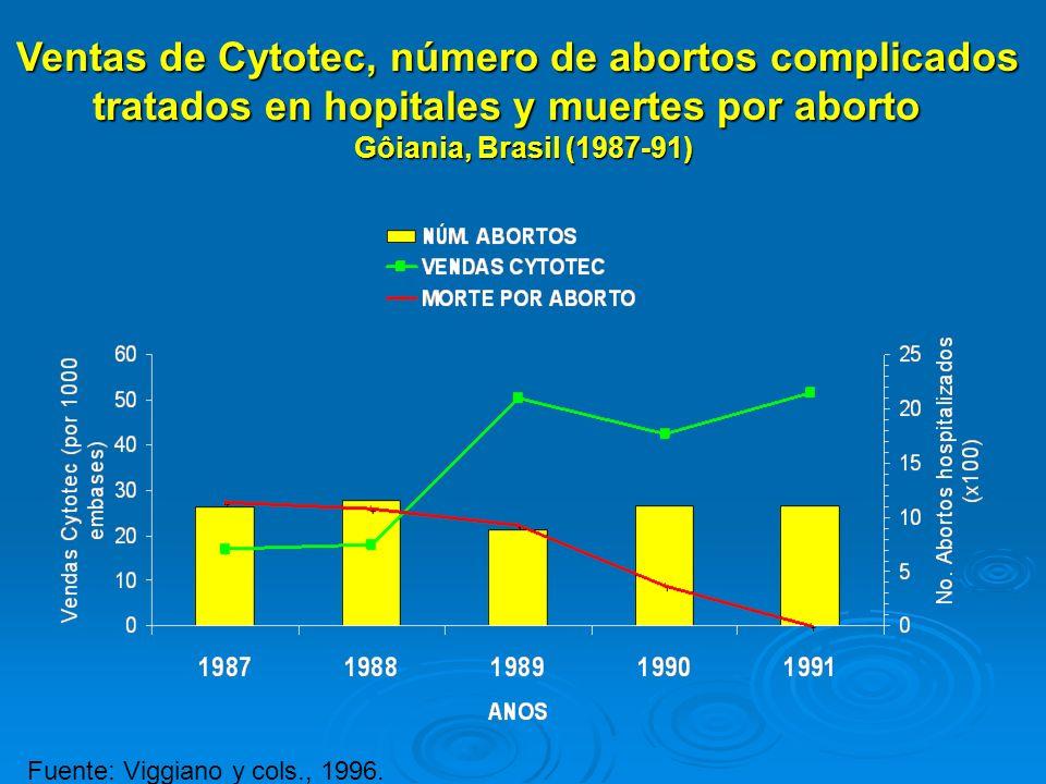 Ventas de Cytotec, número de abortos complicados tratados en hopitales y muertes por aborto Gôiania, Brasil (1987-91)