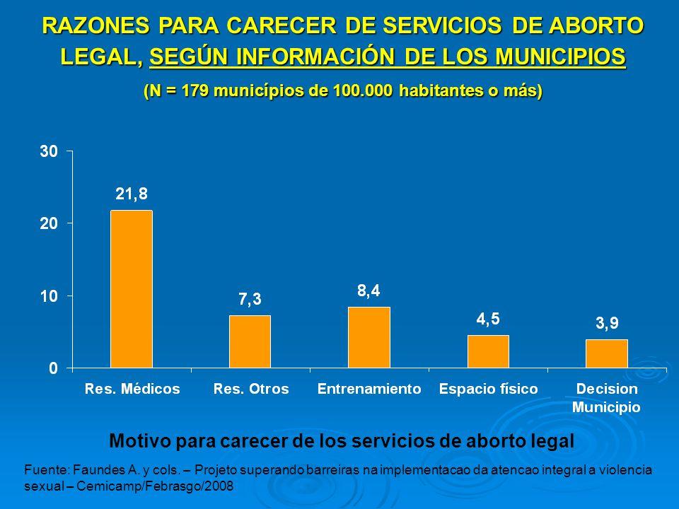 RAZONES PARA CARECER DE SERVICIOS DE ABORTO LEGAL, SEGÚN INFORMACIÓN DE LOS MUNICIPIOS (N = 179 municípios de 100.000 habitantes o más)