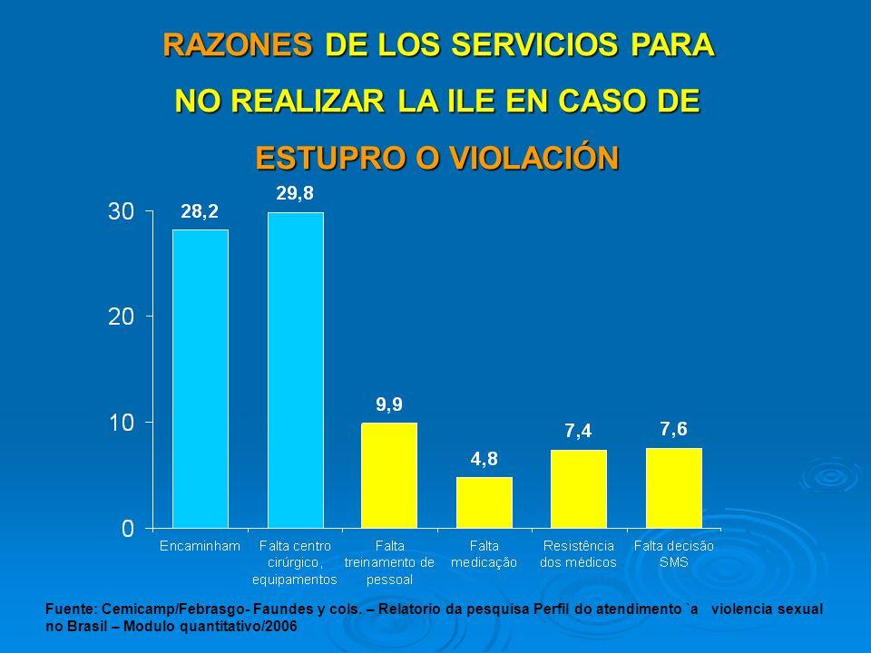 RAZONES DE LOS SERVICIOS PARA NO REALIZAR LA ILE EN CASO DE