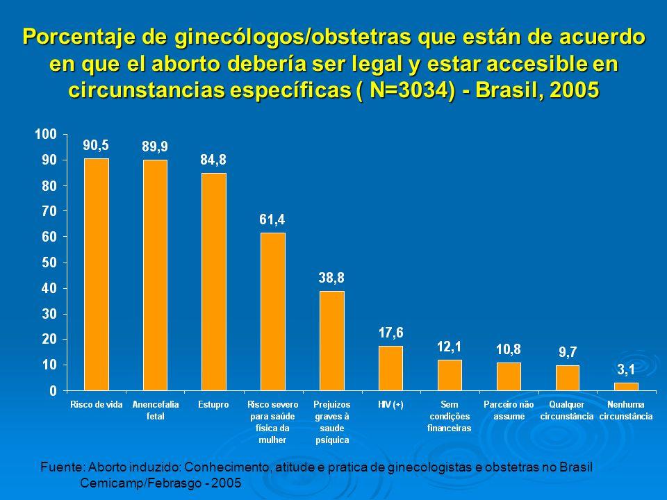 Porcentaje de ginecólogos/obstetras que están de acuerdo en que el aborto debería ser legal y estar accesible en circunstancias específicas ( N=3034) - Brasil, 2005