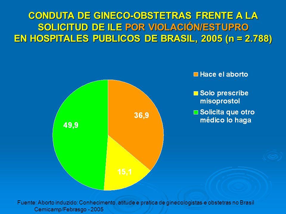 EN HOSPITALES PUBLICOS DE BRASIL, 2005 (n = 2.788)