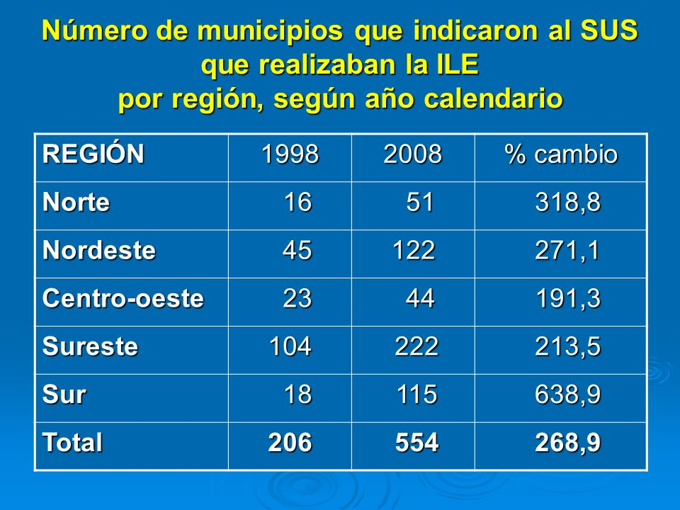Número de municipios que indicaron al SUS que realizaban la ILE por región, según año calendario