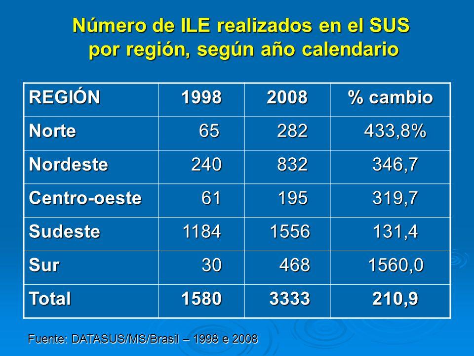 Número de ILE realizados en el SUS por región, según año calendario