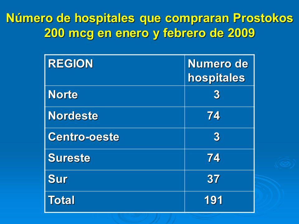 Número de hospitales que compraran Prostokos 200 mcg en enero y febrero de 2009