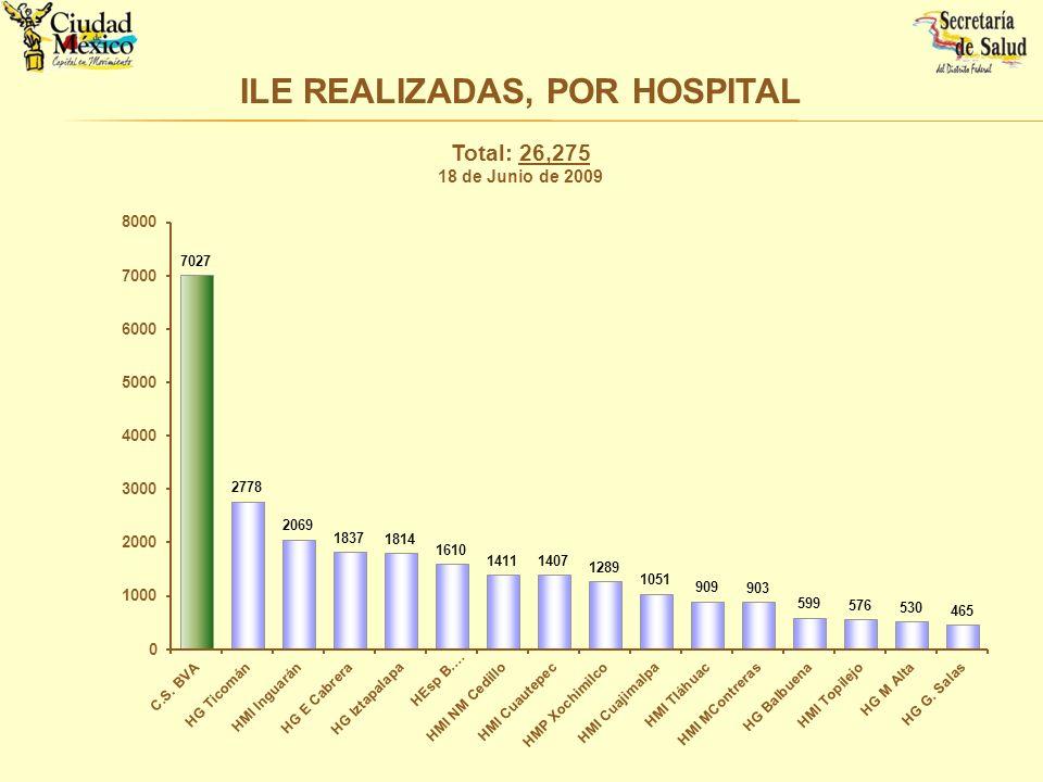 ILE REALIZADAS, POR HOSPITAL