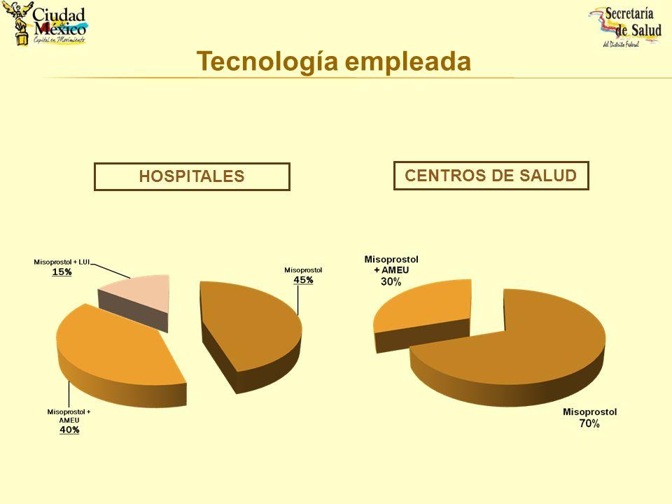 Tecnología empleada HOSPITALES CENTROS DE SALUD