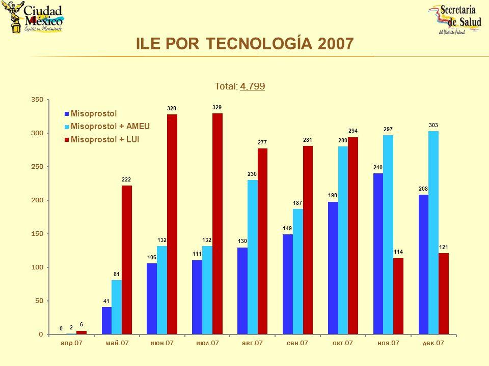 ILE POR TECNOLOGÍA 2007 La distribucion de procedimientos por tecnologia: LUI, AMEU, Miso solo. -- 2007.