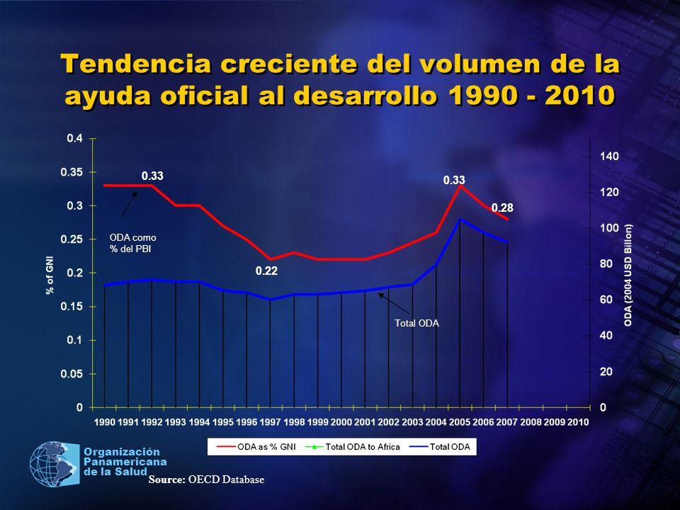 Tendencia creciente del volumen de la ayuda oficial al desarrollo 1990 - 2010