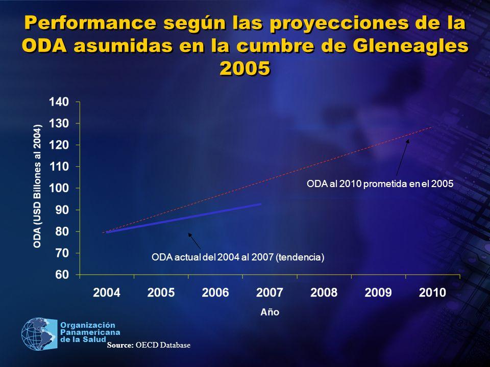 Performance según las proyecciones de la ODA asumidas en la cumbre de Gleneagles 2005