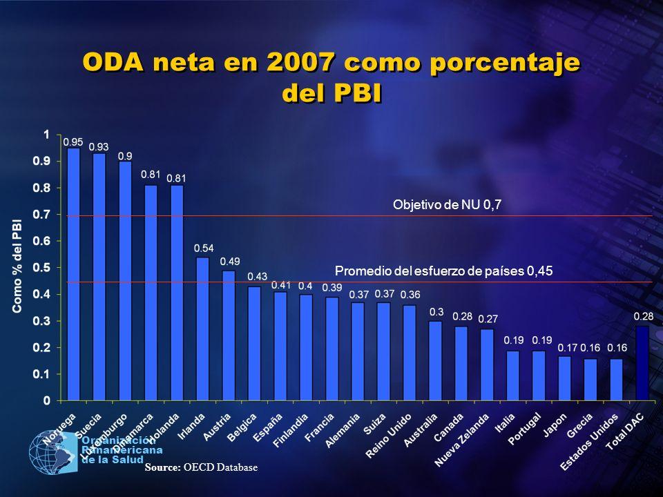 ODA neta en 2007 como porcentaje del PBI