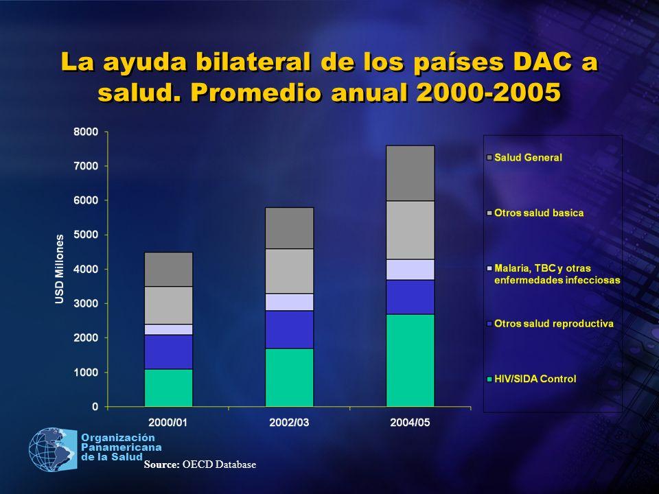 La ayuda bilateral de los países DAC a salud. Promedio anual 2000-2005