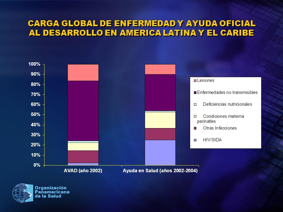 CARGA GLOBAL DE ENFERMEDAD Y AYUDA OFICIAL AL DESARROLLO EN AMERICA LATINA Y EL CARIBE
