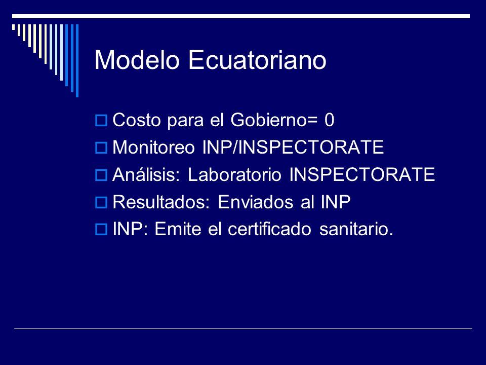 Modelo Ecuatoriano Costo para el Gobierno= 0