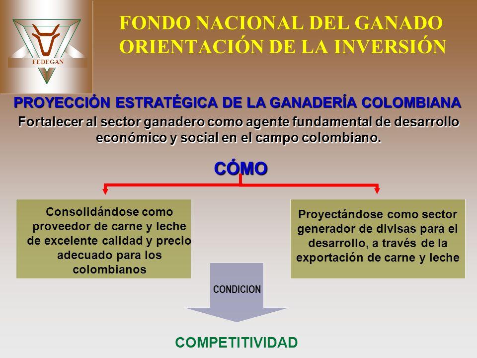 FONDO NACIONAL DEL GANADO ORIENTACIÓN DE LA INVERSIÓN