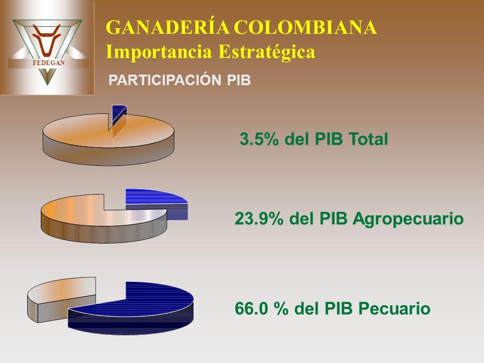 GANADERÍA COLOMBIANA Importancia Estratégica