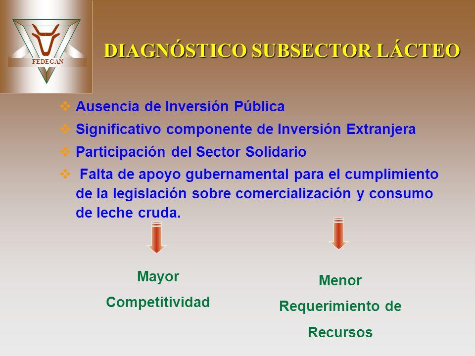 DIAGNÓSTICO SUBSECTOR LÁCTEO