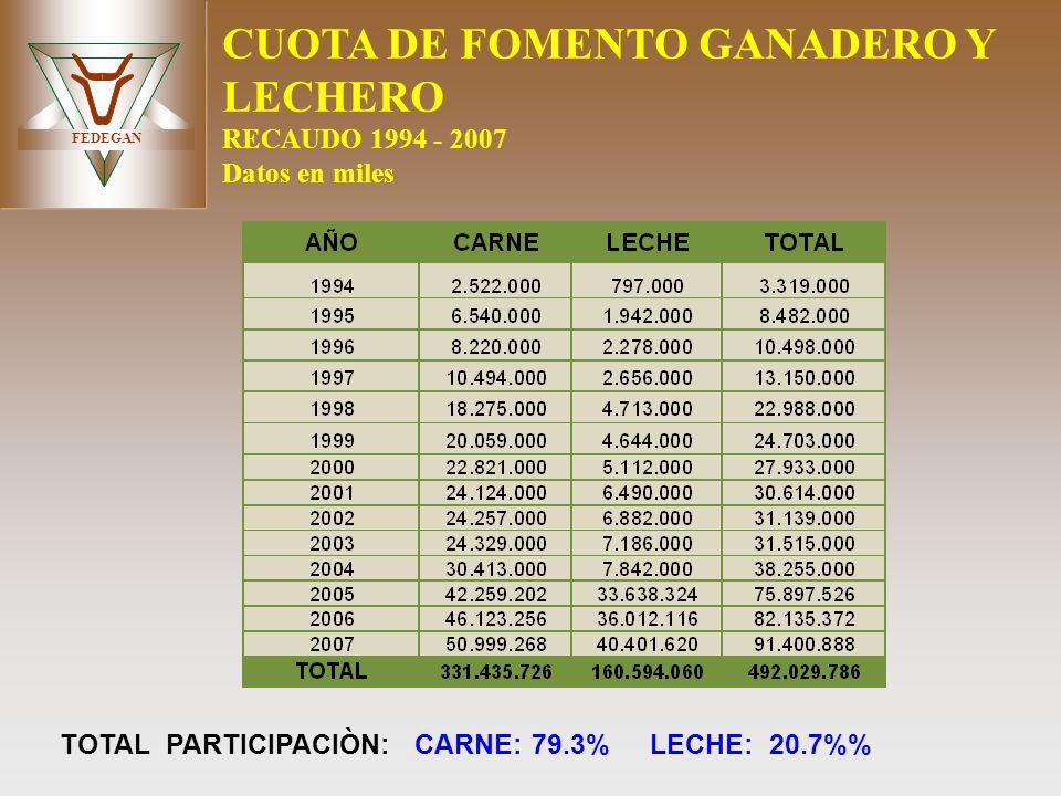 CUOTA DE FOMENTO GANADERO Y LECHERO RECAUDO 1994 - 2007 Datos en miles