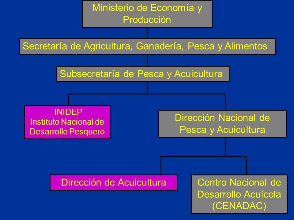 Ministerio de Economía y Producción