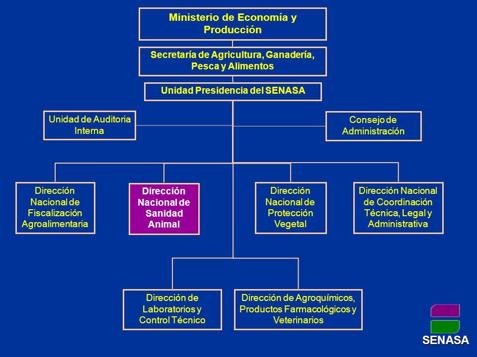 SENASA Ministerio de Economía y Producción