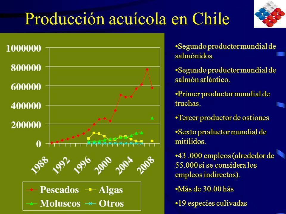 Producción acuícola en Chile
