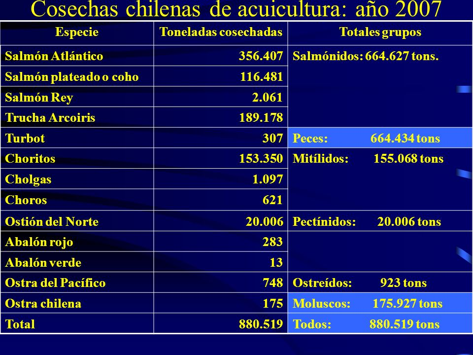Cosechas chilenas de acuicultura: año 2007