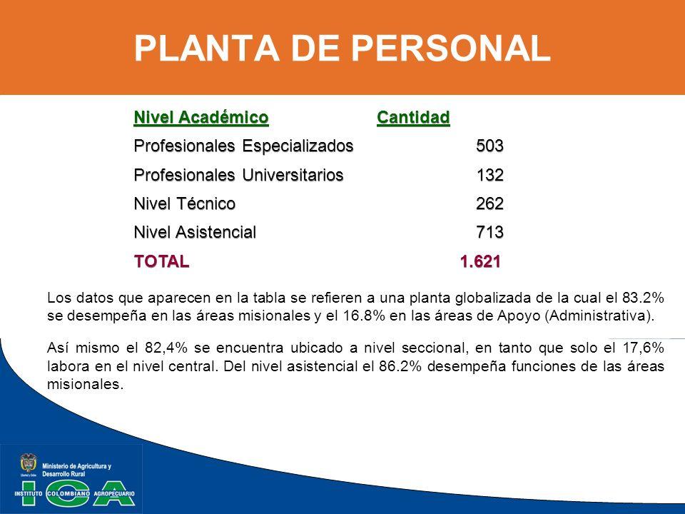 PLANTA DE PERSONAL Nivel Académico Cantidad
