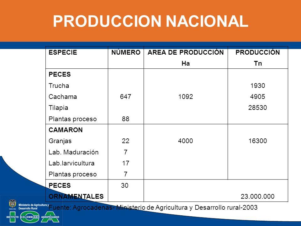 PRODUCCION NACIONAL ESPECIE NÚMERO AREA DE PRODUCCIÓN PRODUCCIÓN Ha Tn