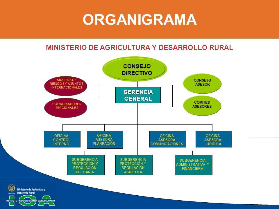 ORGANIGRAMA MINISTERIO DE AGRICULTURA Y DESARROLLO RURAL CONSEJO