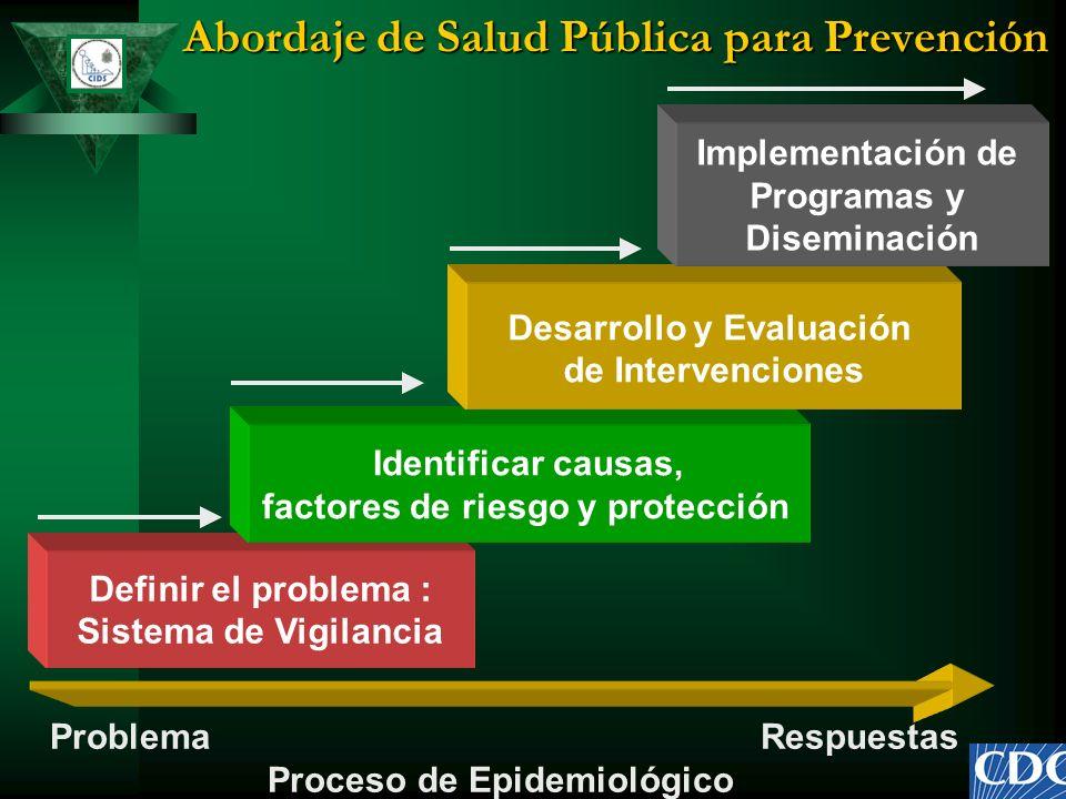Abordaje de Salud Pública para Prevención