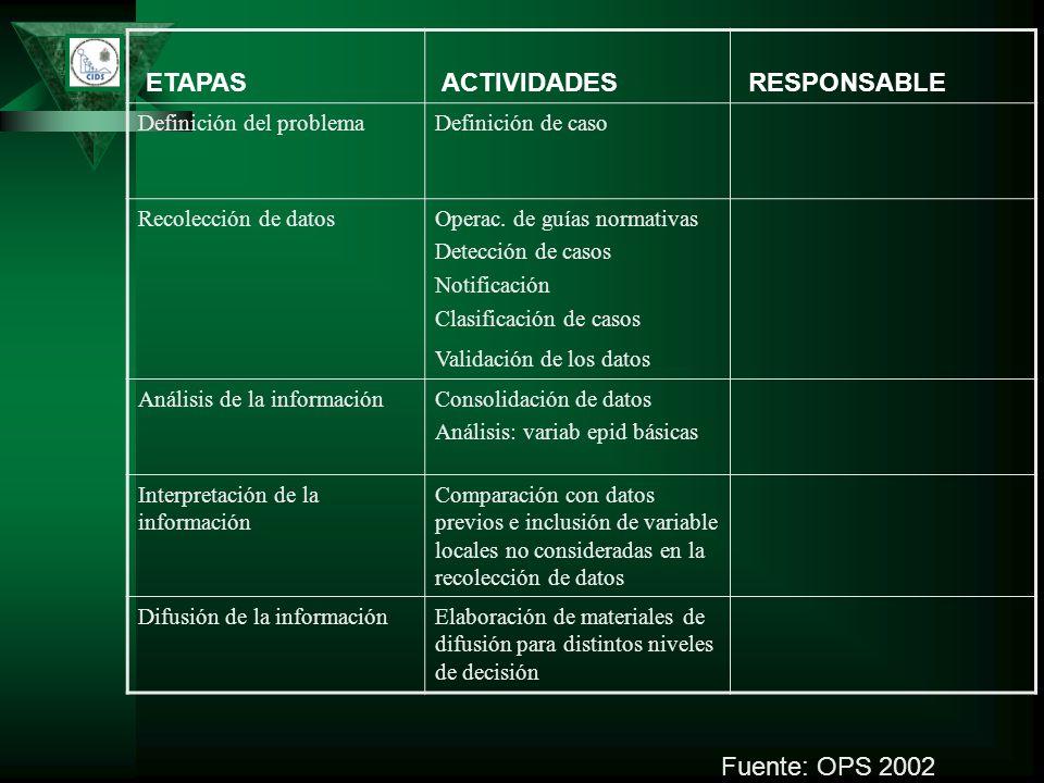 ETAPAS ACTIVIDADES RESPONSABLE Fuente: OPS 2002