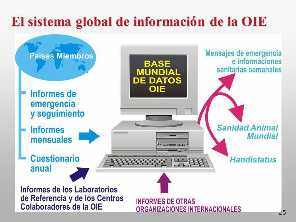 El sistema global de información de la OIE