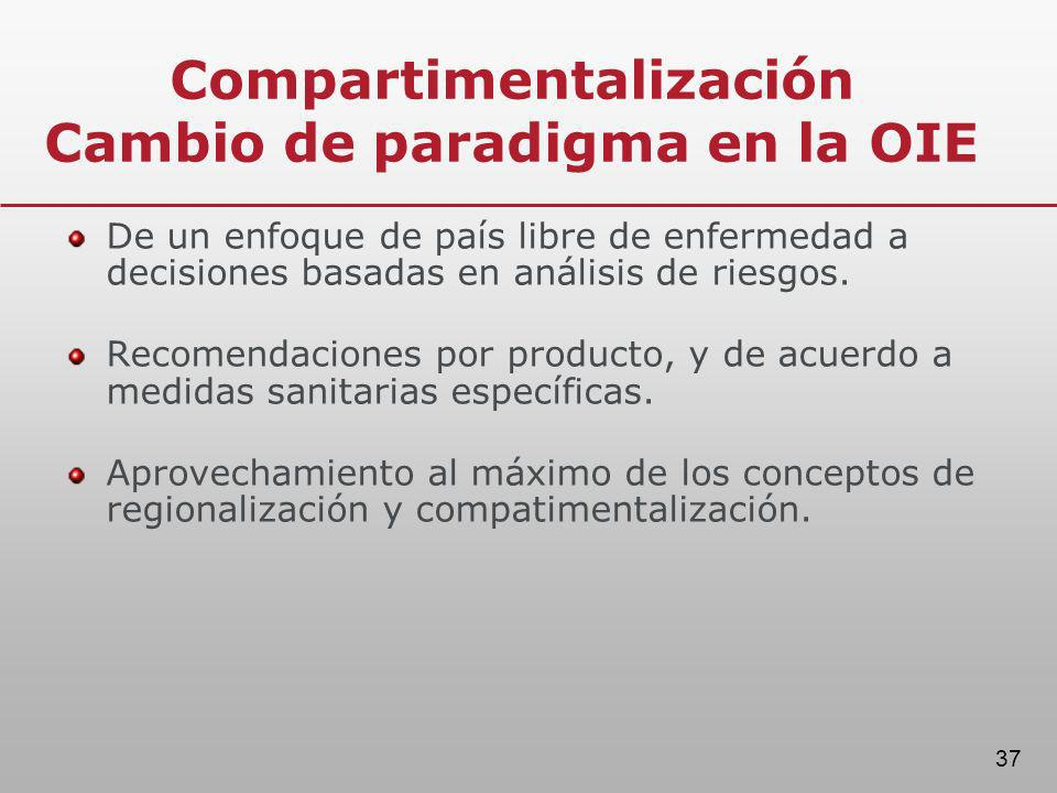 Compartimentalización Cambio de paradigma en la OIE