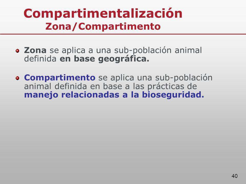Compartimentalización Zona/Compartimento