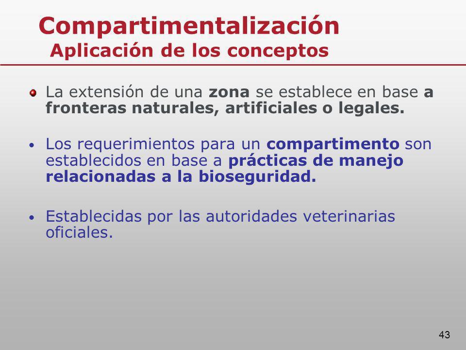 Compartimentalización Aplicación de los conceptos