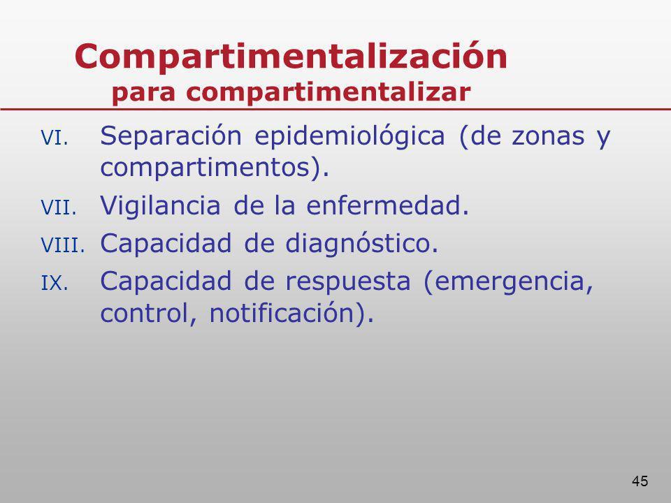 Compartimentalización para compartimentalizar