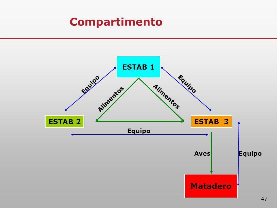 Compartimento ESTAB 2 ESTAB 1 ESTAB 3 Matadero Equipo Alimentos Aves