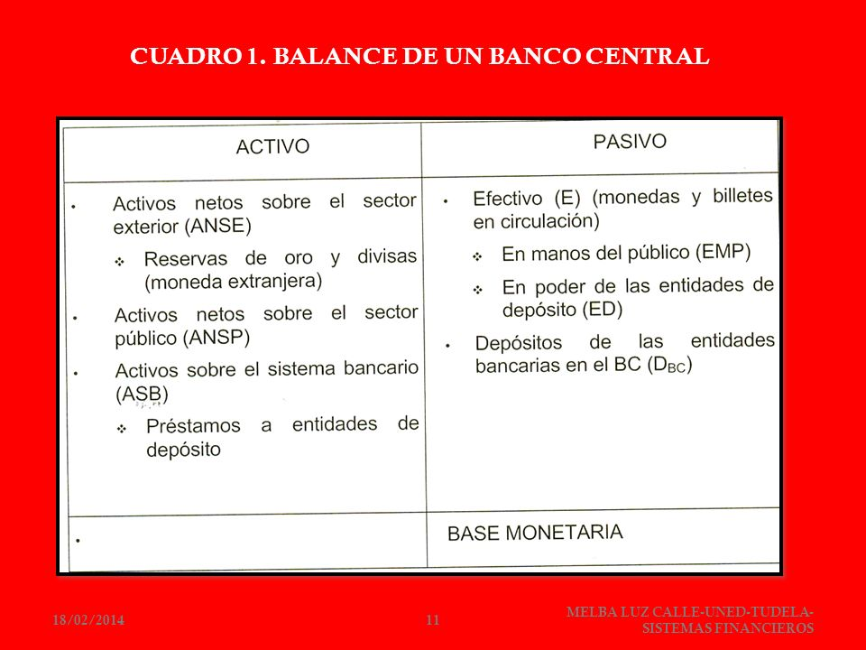 CUADRO 1. BALANCE DE UN BANCO CENTRAL