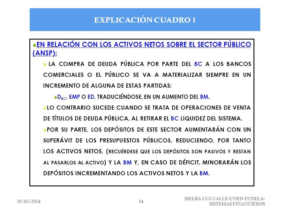 EXPLICACIÓN CUADRO 1 EN RELACIÓN CON LOS ACTIVOS NETOS SOBRE EL SECTOR PÚBLICO (ANSP):
