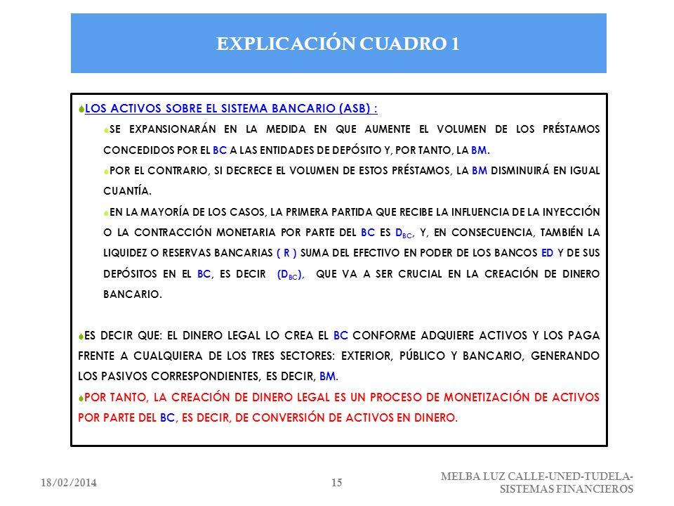 EXPLICACIÓN CUADRO 1 LOS ACTIVOS SOBRE EL SISTEMA BANCARIO (ASB) :