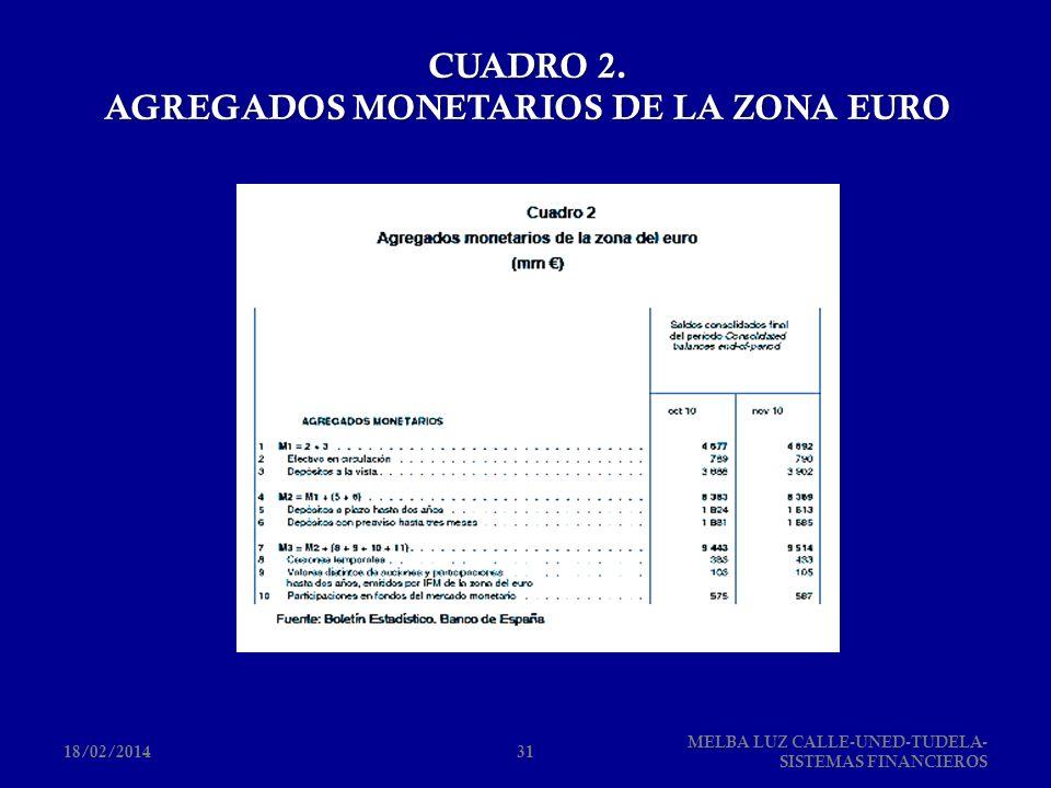 CUADRO 2. AGREGADOS MONETARIOS DE LA ZONA EURO