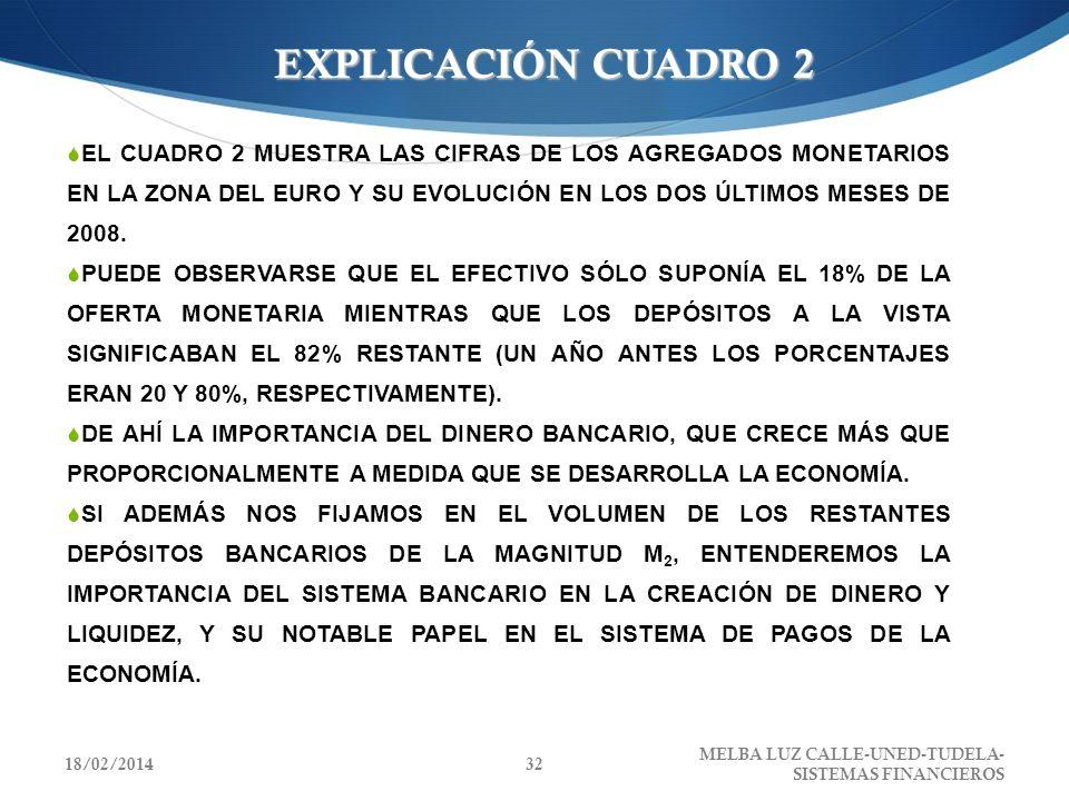 EXPLICACIÓN CUADRO 2 EL CUADRO 2 MUESTRA LAS CIFRAS DE LOS AGREGADOS MONETARIOS EN LA ZONA DEL EURO Y SU EVOLUCIÓN EN LOS DOS ÚLTIMOS MESES DE 2008.