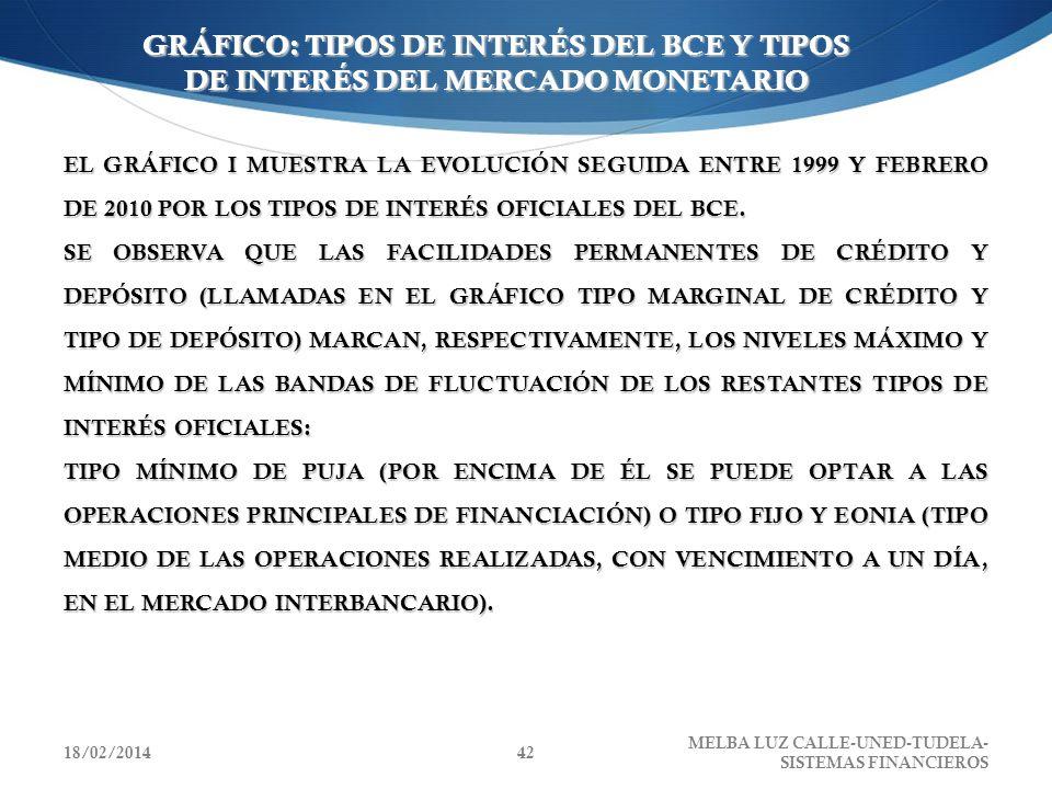 GRÁFICO: TIPOS DE INTERÉS DEL BCE Y TIPOS DE INTERÉS DEL MERCADO MONETARIO