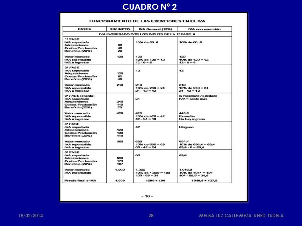 CUADRO Nº 2 25/03/2017 MELBA LUZ CALLE MEZA-UNED-TUDELA