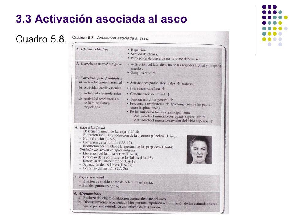 3.3 Activación asociada al asco
