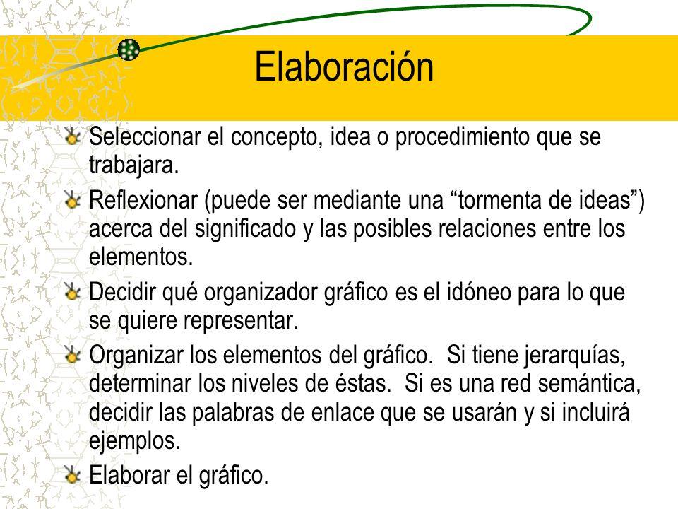 Elaboración Seleccionar el concepto, idea o procedimiento que se trabajara.