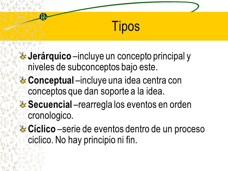 Tipos Jerárquico –incluye un concepto principal y niveles de subconceptos bajo este.